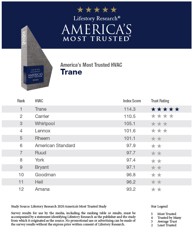 Americans Most Trusted HVAC Systems